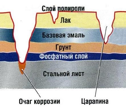 Толщина металла и лакокрасочного покрытия Ларгус